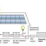 Hybrid Photovoltaic systems