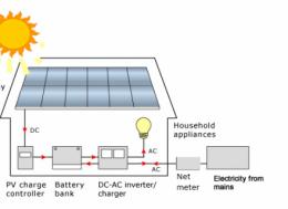 Off grid net metering_0