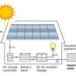 Off Grid Photovoltaic systems