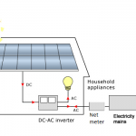 On Grid Photovoltaic systems