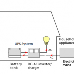 UPS/APS SYSTEMS